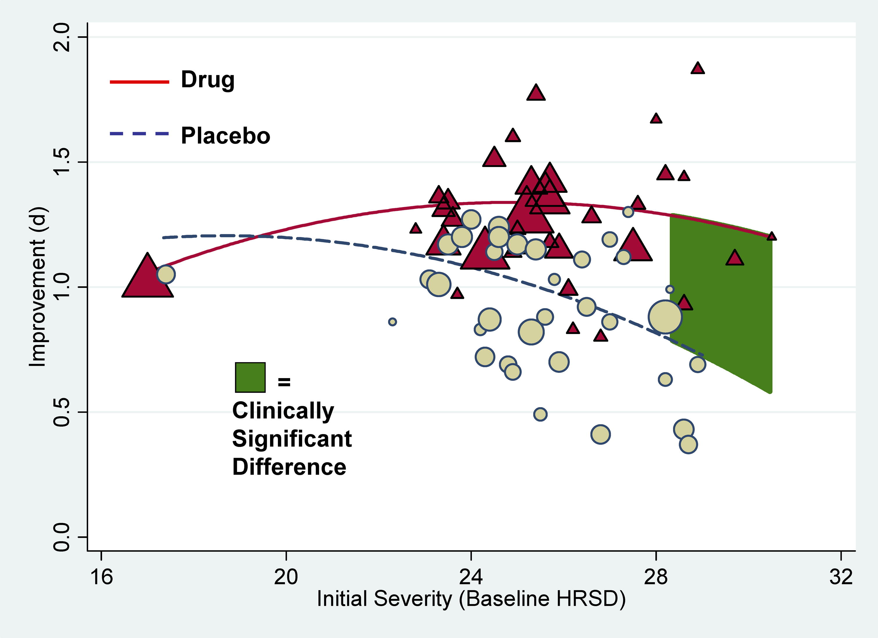 anti-depre-vs-placebo-chart.jpg