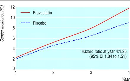 statins-cancer-graph.jpg